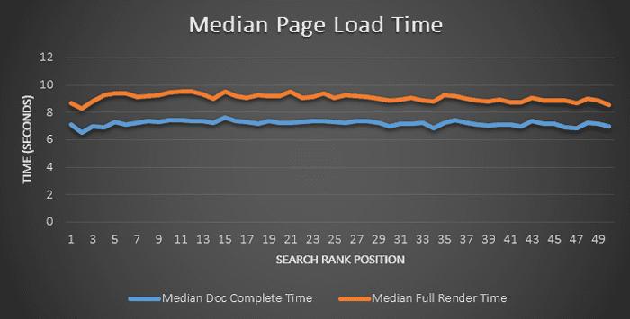 Μέτρηση ταχύτητας - Διάγραμμα load time