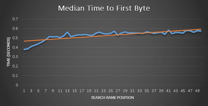 Μέτρηση ταχύτητας - Διάγραμμα TTFB